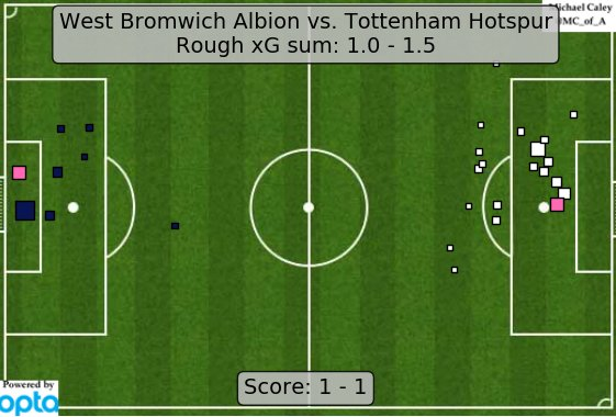xG map for West Brom - Tottenham. Just enough defense and just enough entirely-set-play-based attack for a WBA draw. https://t.co/2OIMHhkiC6