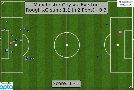 xG map for Man City - Everton. Other than Jagielka giving up penalties this was an impressive, dug-in defensive effort. https://t.co/nKvvRDRQH6