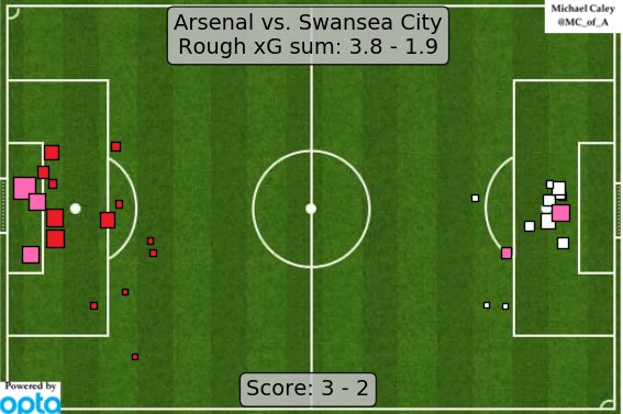 xG map for Arsenal - Swansea City.  WHAT https://t.co/QewLU6437Z