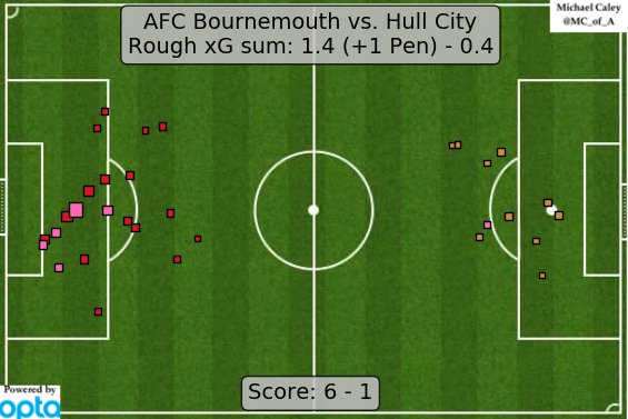 xG map for Bournemouth - Hull. Think this underrates Bournemouth's chances and overrates Hull's defense, but a lot of finishing here too. https://t.co/VkA6GLYVdr