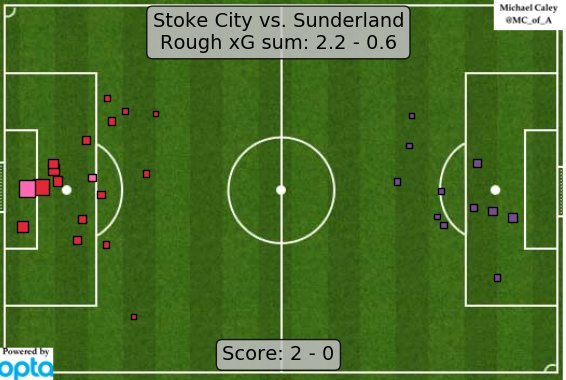xG map for Stoke - Sunderland. Gotta stop Joe Allen, can't stop Joe Allen. https://t.co/jvsC4nJ7ff