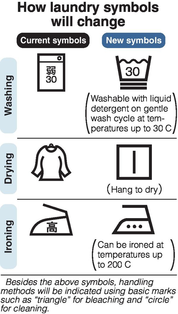 Laundry Care Symbols To Be Changed In Dec