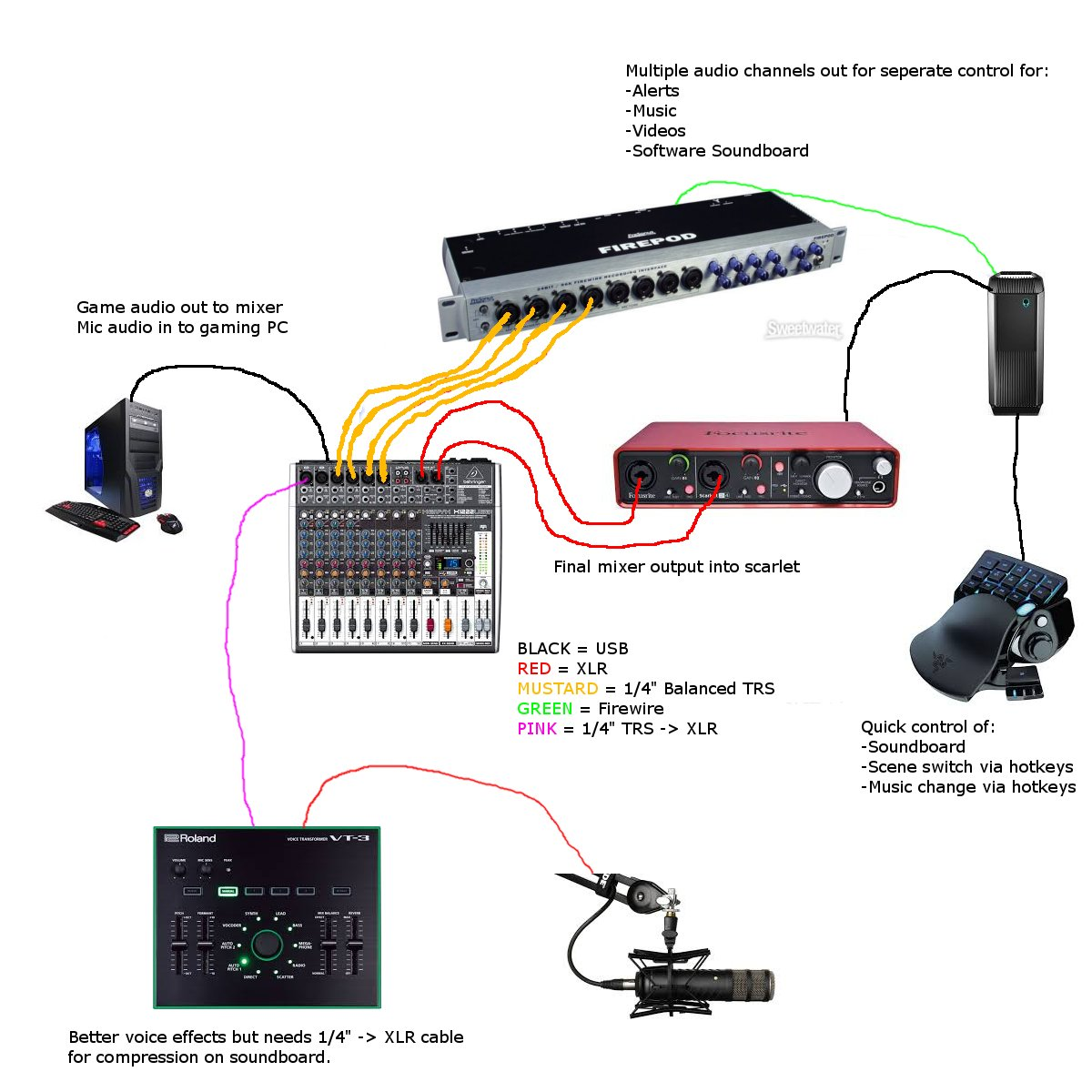 Smashley On Twitter And My Future Plans For Stream Sound Setup Firewire Wiring Diagram 1113 Am 16 Oct 2016
