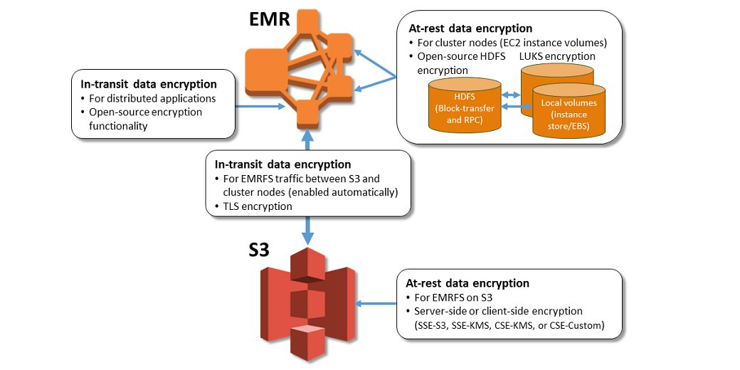 Amazon EMR Encryption with Security Configurations