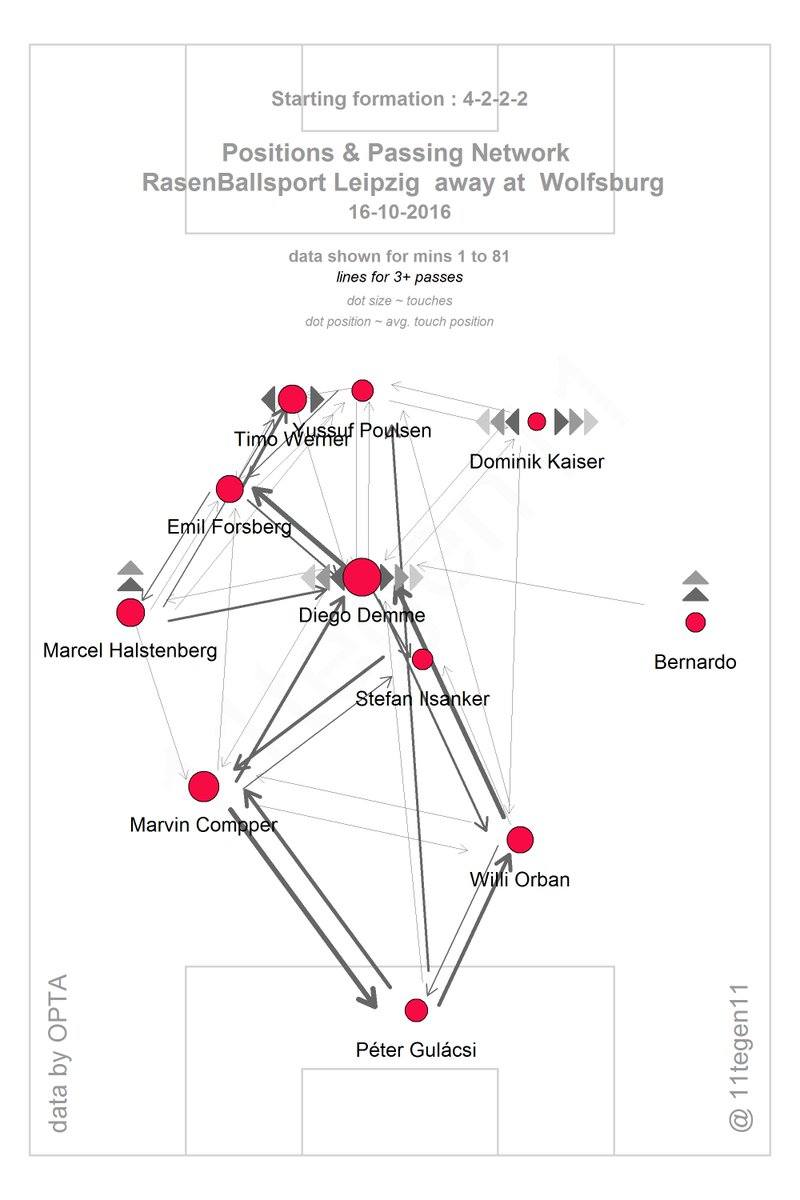 11tegen11 On Twitter Here S The Formation That Worked The Magic For Rb Leipzig 4 2 2 2 Around Demme Lots Of Gk Passes Too Passmap