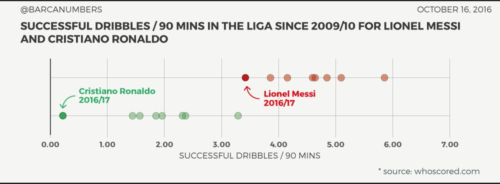 Cr7 has never been a great dribbler  - Page 2 Cu6OzrxWIAA9RD8