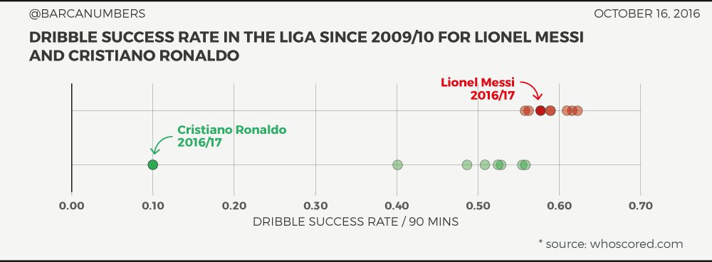 Cr7 has never been a great dribbler  - Page 2 Cu6PALoWgAAYgzp