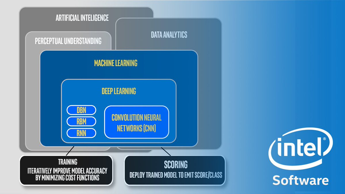 Machine Learning Introduction: Regression and Classification