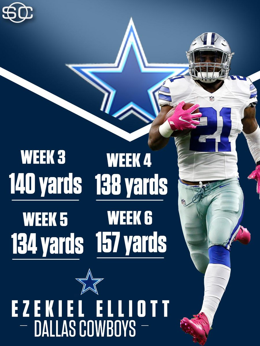 Ezekiel Elliott is making history! He is the first rookie to have four straight 130-yard rushing games in NFL histo… https://t.co/z0A3kjJcXI