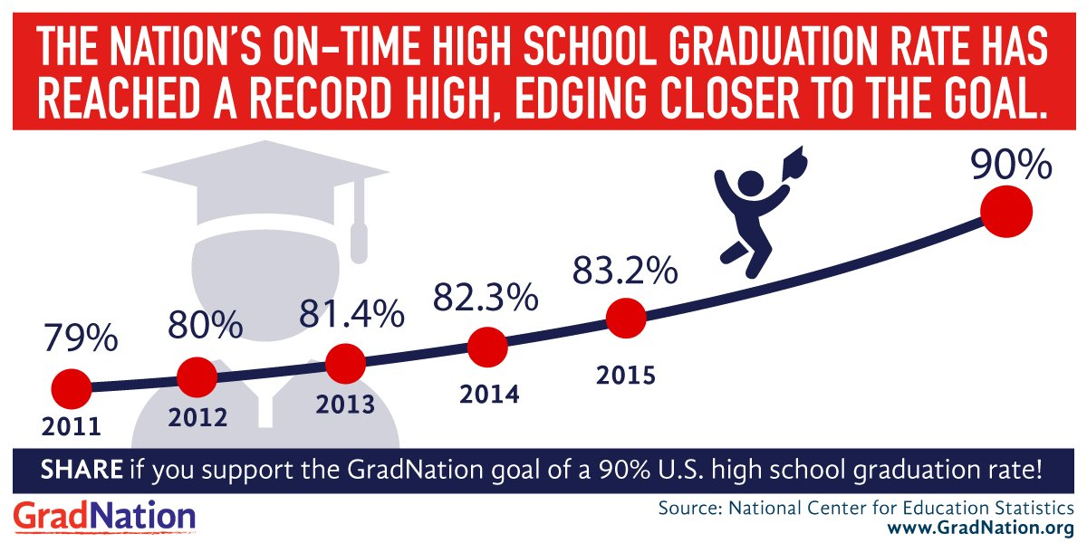 The nation's HS #gradrate is at a record high of 83.2% Thank you for helping to build a #GradNation! https://t.co/h0bSrKWtgh