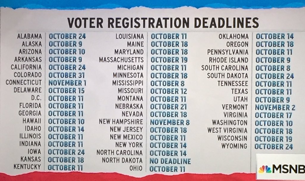 Many states are closing voter registration next week. Get registered. https://t.co/2nTYvdqSyu https://t.co/ZJ0d7bt6Mj