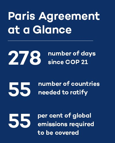 David Suzuki Fdn On Twitter Paris Climate Agreement Is Now In