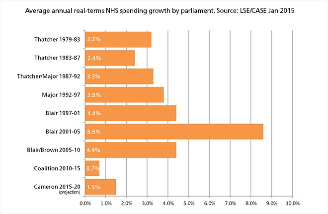Record investment or NHS funding crisis? The stats behind Theresa May's spending boast https://t.co/84YkzDHEPN https://t.co/fkNfnY9w6G