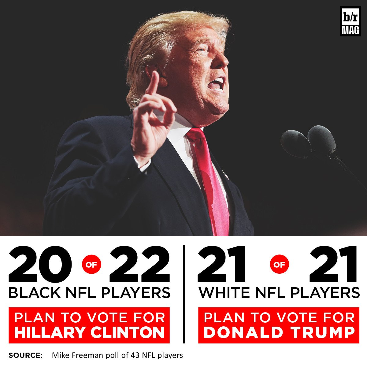 21 out of 21 white nfl players plan to vote for donald trump in a ... 30b70993a