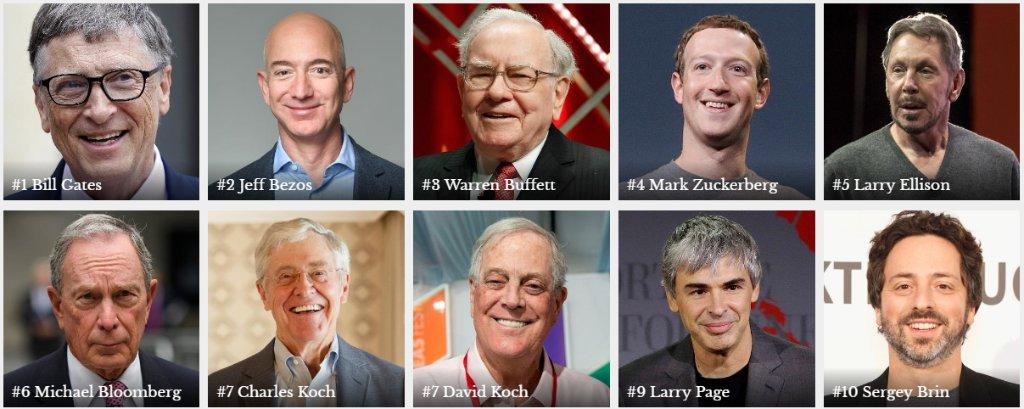 """Forbes on Twitter: """"#Forbes400 richest in America: 1. Bill Gates 2. Jeff  Bezos 3. Warren Buffett 4. Mark Zuckerberg 5. Larry Ellison  https://t.co/PB9Eqtigtc… https://t.co/2Bi8C8eTqU"""""""