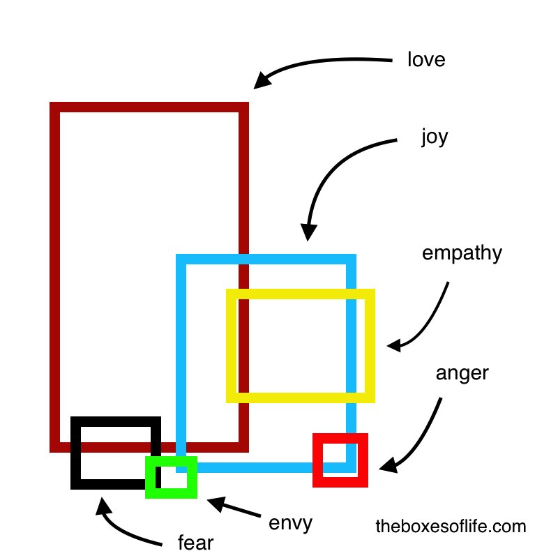 Ideal set of emotional boxes