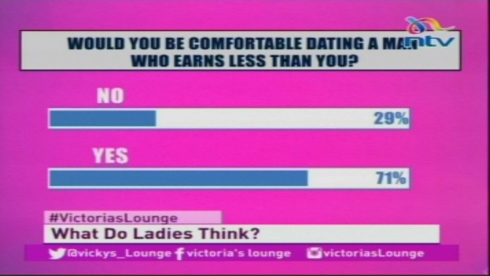 Dating someone who earns less than you