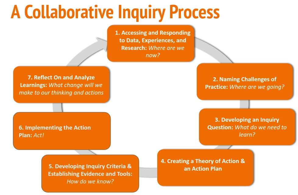 Collaborative Inquiry Classroom : Lisa rubini laforest rubinilaforest twitter