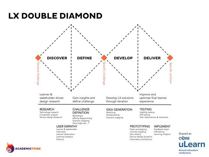 Joyce Seitzinger On Twitter Here Is That Lx Double Diamond Diagram