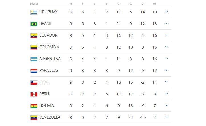 Tabla de clasificaciones | Foto: @fifaworldcup_es