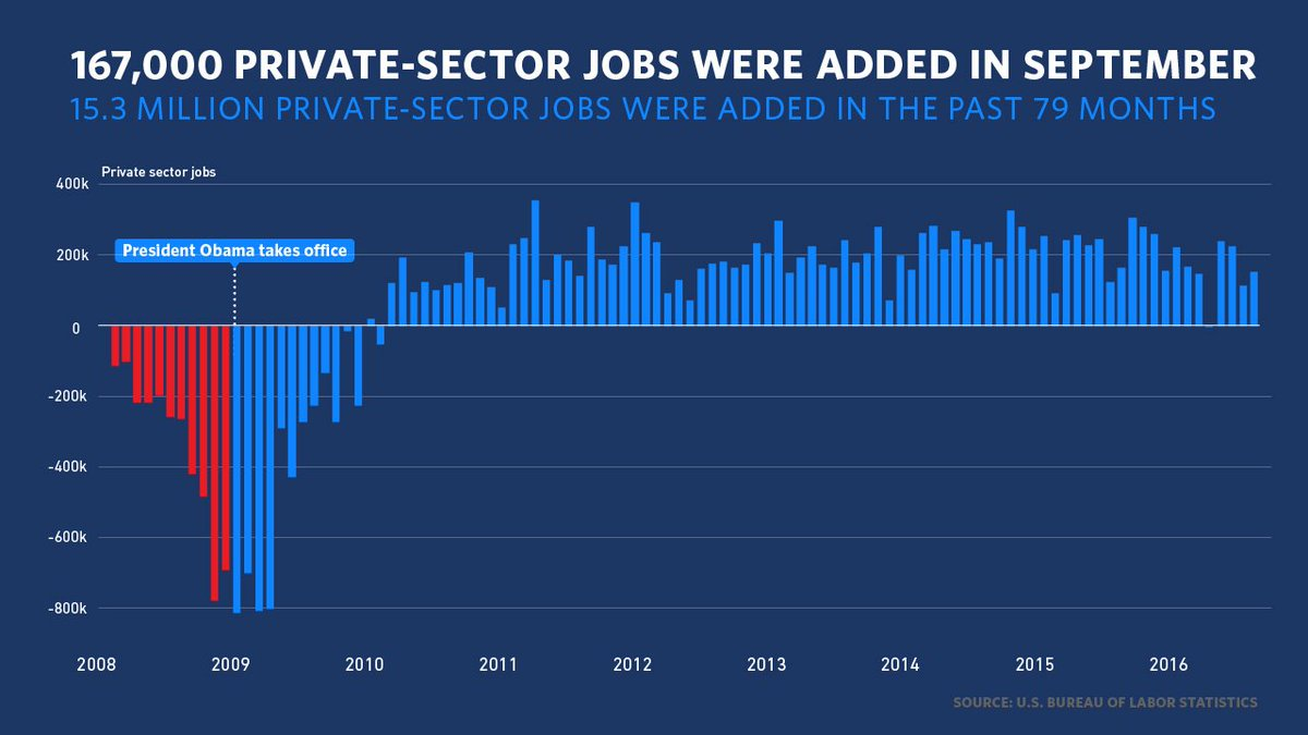 Good news: Our businesses have added over 15 million jobs over the past 79 months → https://t.co/MQdfHMaVDA #JobsReport https://t.co/jkhB4i1qC4