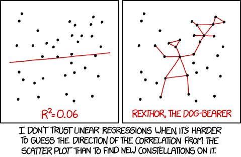 Linear Regressions and overfitting