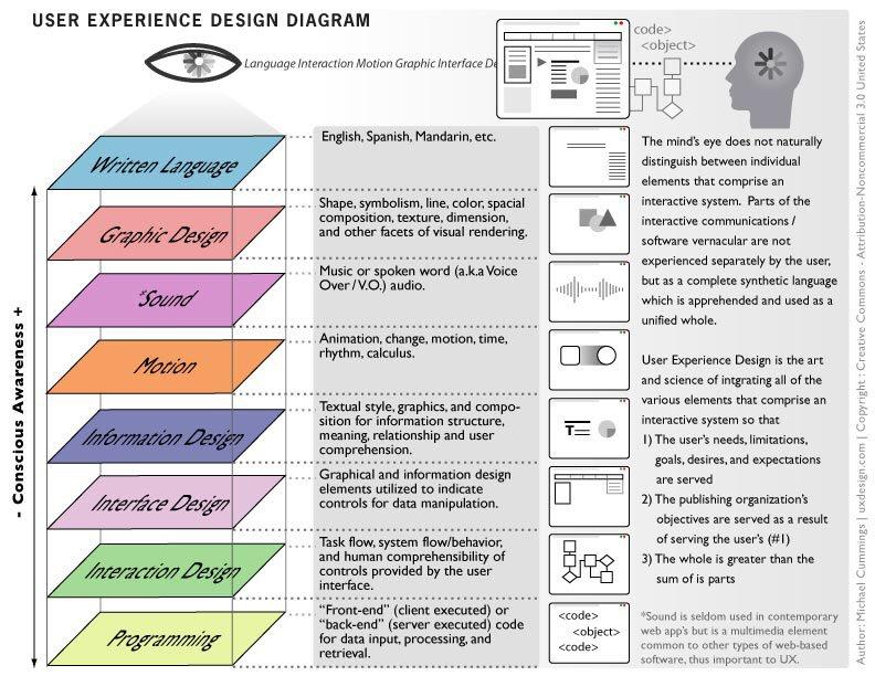 The #UX Diagram https://t.co/yxoj1Ed72Z