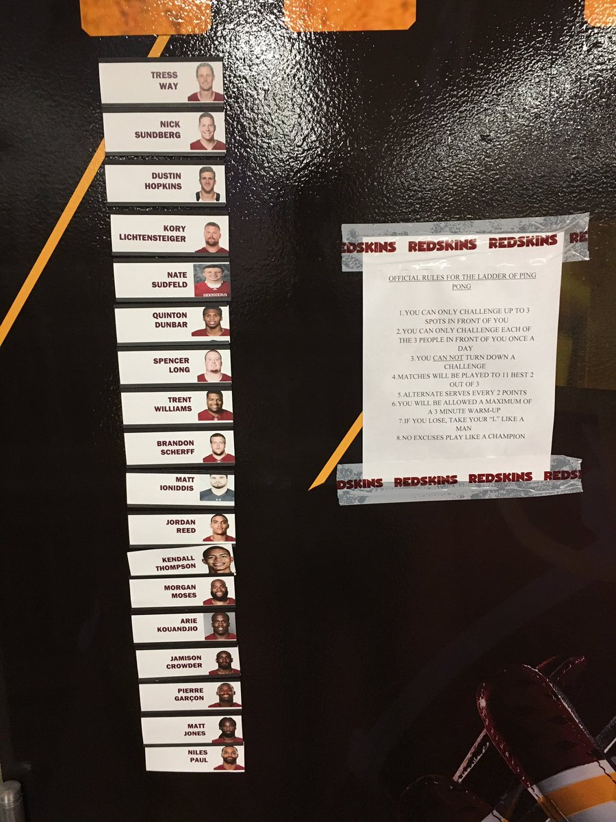 Official leaderboard and official rules for locker room ping pong. #HTTR https://t.co/U4cXqifLzP