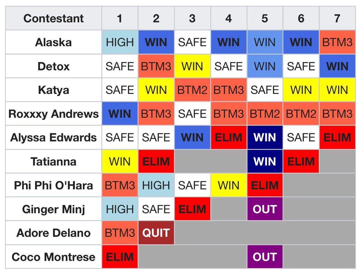 Vean esto y díganme que no MERECE ganar @Alaska5000. ¡Atrévanse! #AllStars2 #TeamAlaska https://t.co/Ak0NWrJ3ou