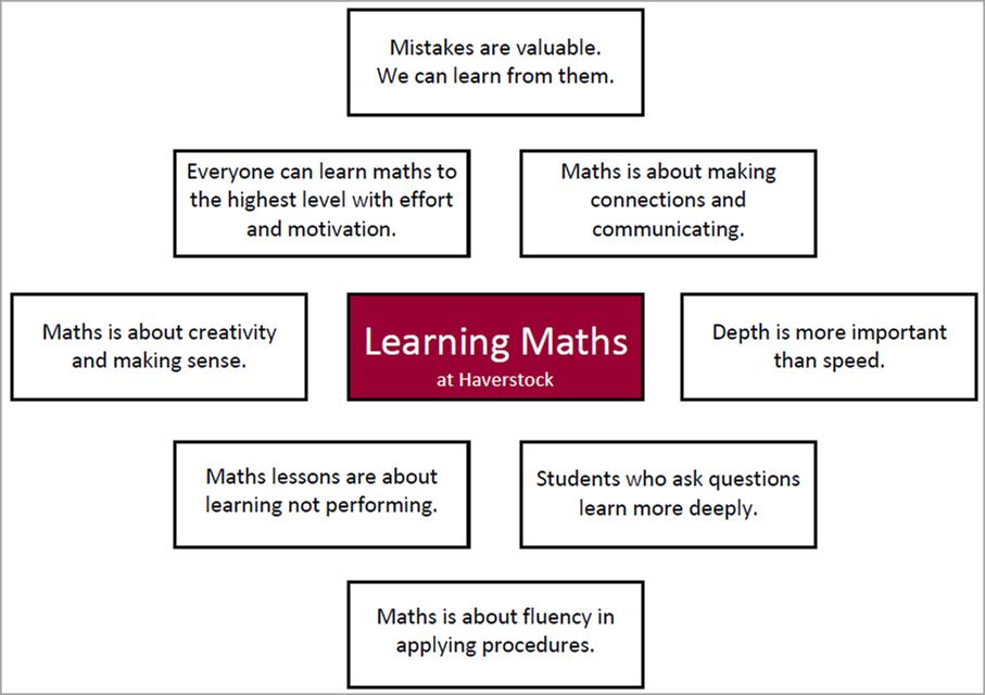 Haverstock Maths (@havamaths) | Twitter