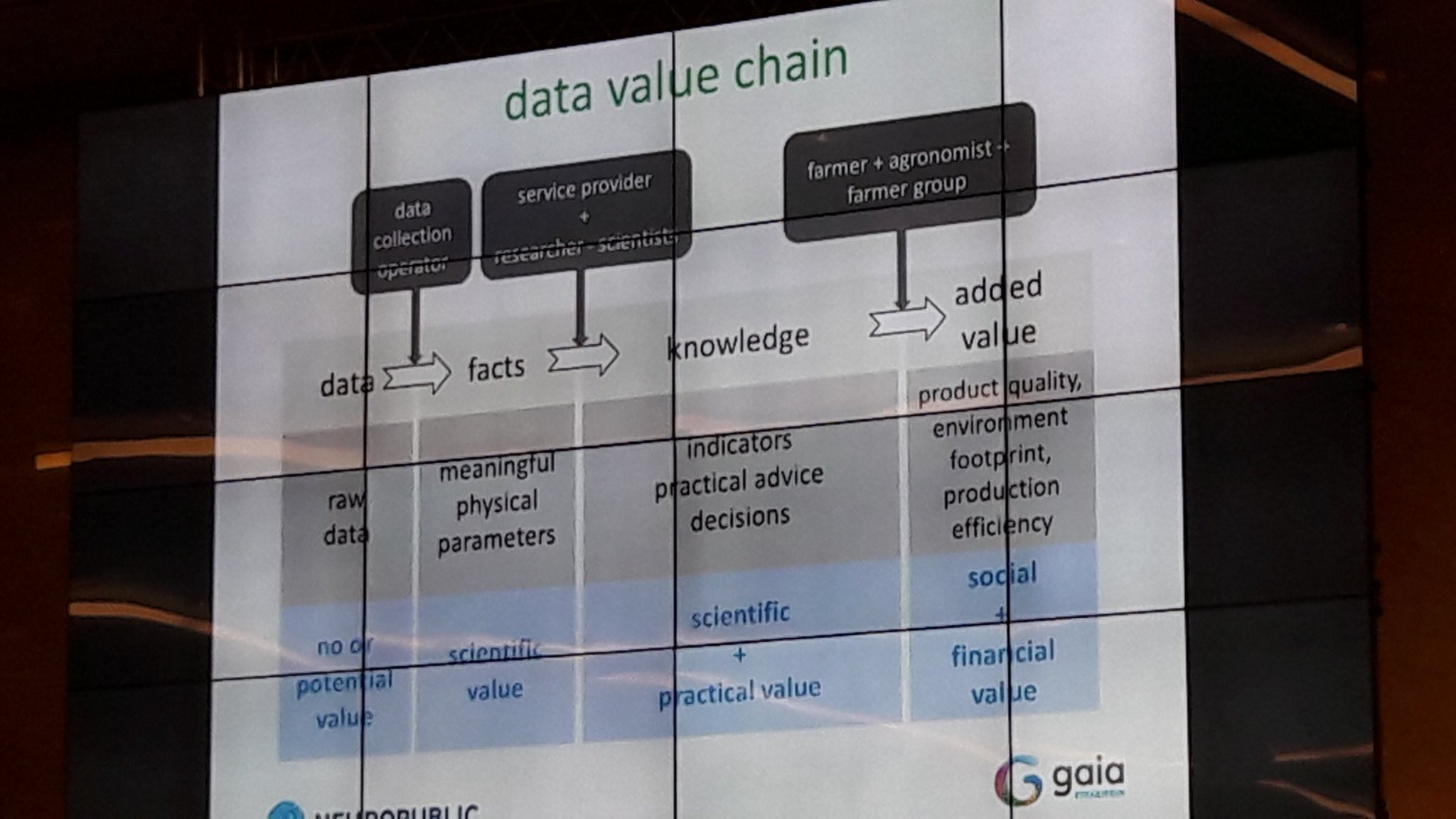 "@fchatz @Neuropublic ""From data to added value""  #agrifood chain #DynamicAgri https://t.co/eF62GF3ruW"