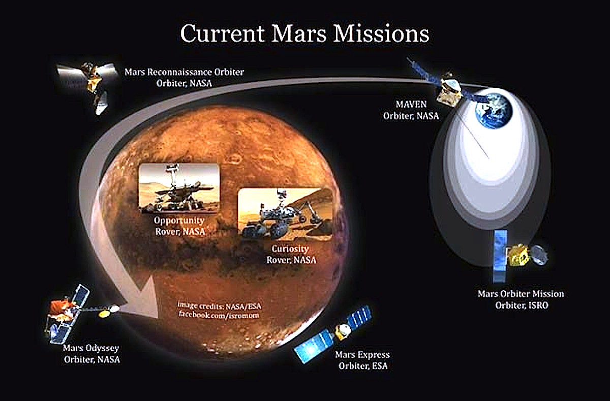Mars Facts | Mars Exploration Program