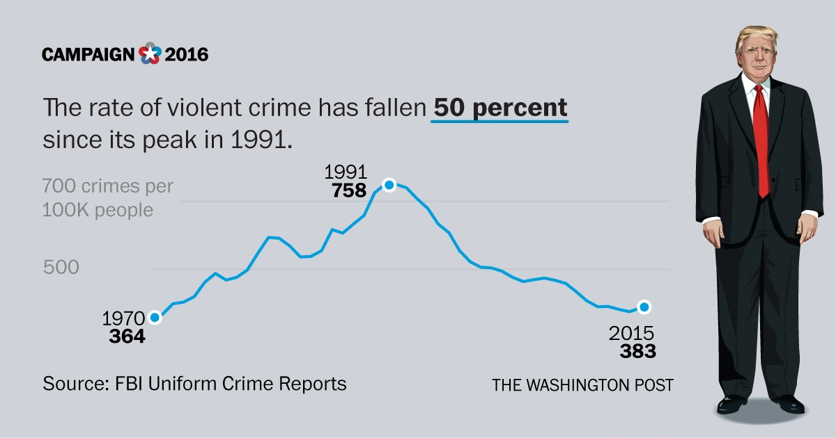 Trump says crime is up. Actually it's been way down for decades. https://t.co/X32eXszcf5
