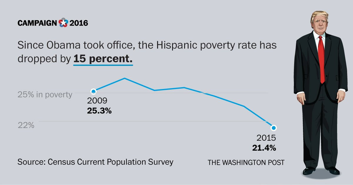 Despite what Trump says, Hispanic poverty is down since Obama started. #debate