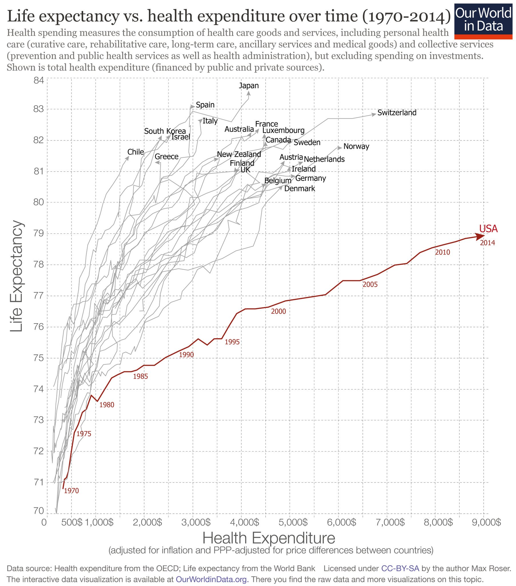 us healthcare expenditure should have a new and effective policy Was created to test new program expenditure have more effective and equitable health care systems that health care in the united states.