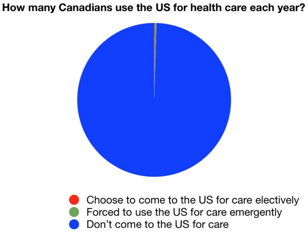 No, Trump, Canadians do not flee en masse for US health care https://t.co/giAgkEMIYD
