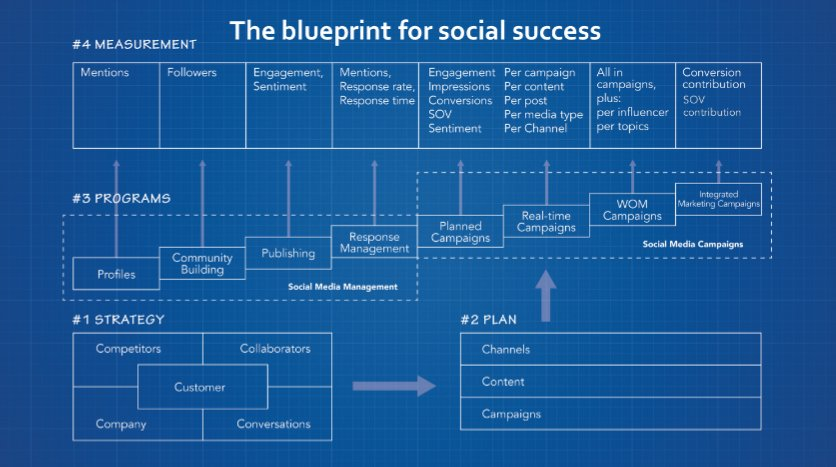Simply measured on twitter a blueprint for social success https 800 pm 9 oct 2016 malvernweather Choice Image