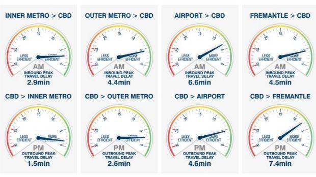 Uber's big data shows Perth's peak hour traffic is improving