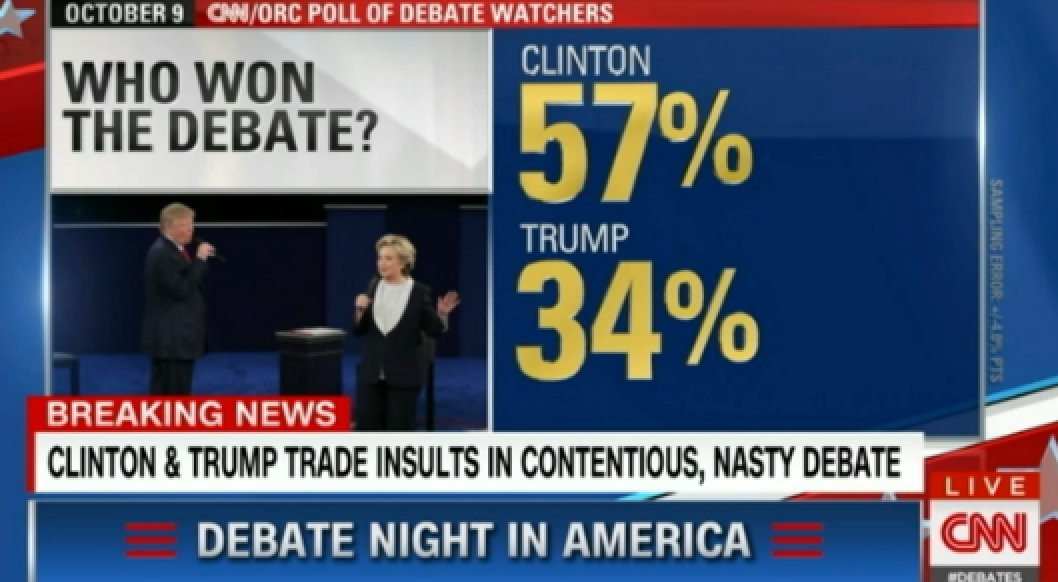 CNN debate poll (it's a real poll): Hillary by a mile. #debate https://t.co/gk5a22OnuL