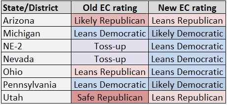 Ohio moves all the way from Lean R to Lean D https://t.co/WRALlz2ZQl https://t.co/ZAF5CTb20J