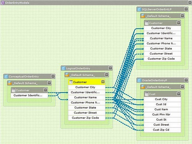 Top 6 Data Modeling Tools