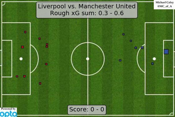 "xG map for Liverpool - Man United.  Sometimes people ask me, ""But, do you actually like football?""  ""No, of course I don't,"" I tell them. https://t.co/igl7LtnwYe"