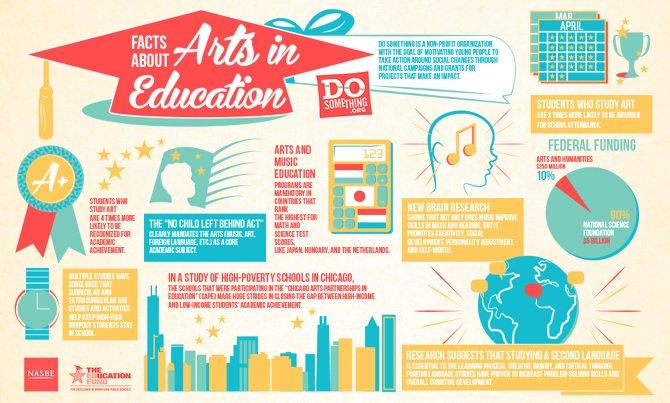 Why Arts Education Matters.... https://t.co/jIa2GfDFOk