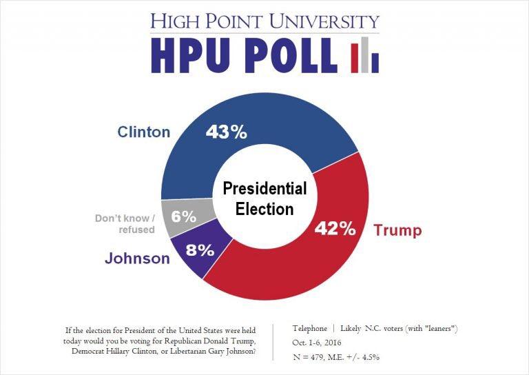 HPU Poll: In the News