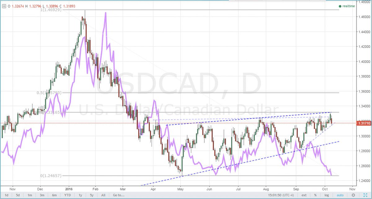 Here's $USDCAD overlaid with oil inverted (purple). Looks like the stretch on its correlation has reached its limit https://t.co/EIbBIlweIO