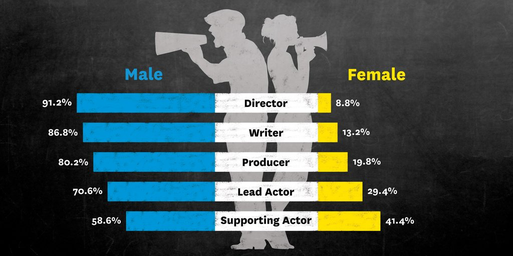 FEMALE DIRECTORS are the most under-represented major category in cinema. #womeninfilm #wif https://t.co/dcYe7Ype3D https://t.co/MOvAvr4aim