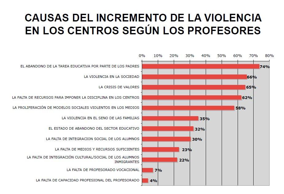 https://t.co/W7fHuZ4UfV Imagen vía Informe Cisneros X sobre mobbing escolar. https://t.co/rvYg4Ru4Y1