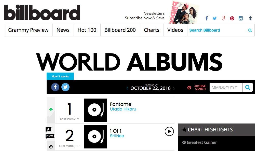 #SHINee's new album #1of1 ranks 2nd on Billboard's 'World Albums' Chart. https://t.co/aDBLJRpSVb https://t.co/4DKlpB6Ex3