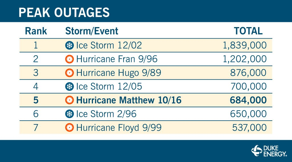 Historic flooding and destruction made Hurricane #Matthew the 5th worst storm we've faced to date. https://t.co/jPaVjq6wN1