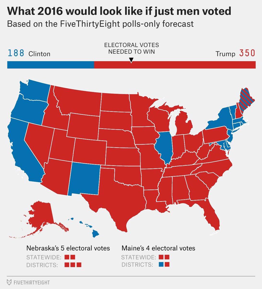미국 대선에서 남자만 투표한다면 트럼프의 승리란 결과! 하지만 반대의 경우 힐러리 클린턴의 압승... 세상의 반은 여자다! https://t.co/8bi7P4FFzE